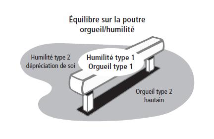 Equilibre entre l'orgueil et l'humilité